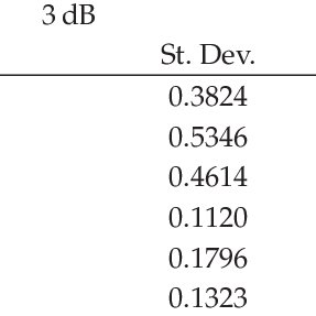 Comparison of the standard deviations (STDs) of the new