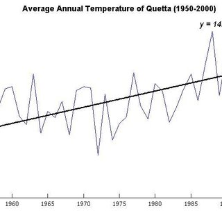 (PDF) Modelling the Monthly and Annual Temperature Series