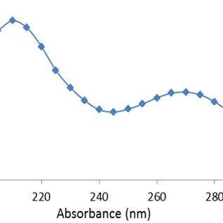 Growth curve and PHA content of B. axaraqunsis BIPC01 on