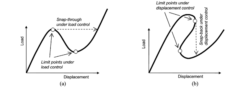 (a) Typical load-displacement curve for snap-through, (b