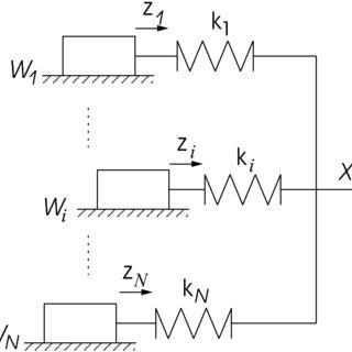 (PDF) The generalized Maxwell-Slip model: A novel model