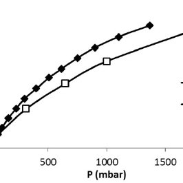 Adsorption isotherms of water on zeolite (AlPO4-5). Data