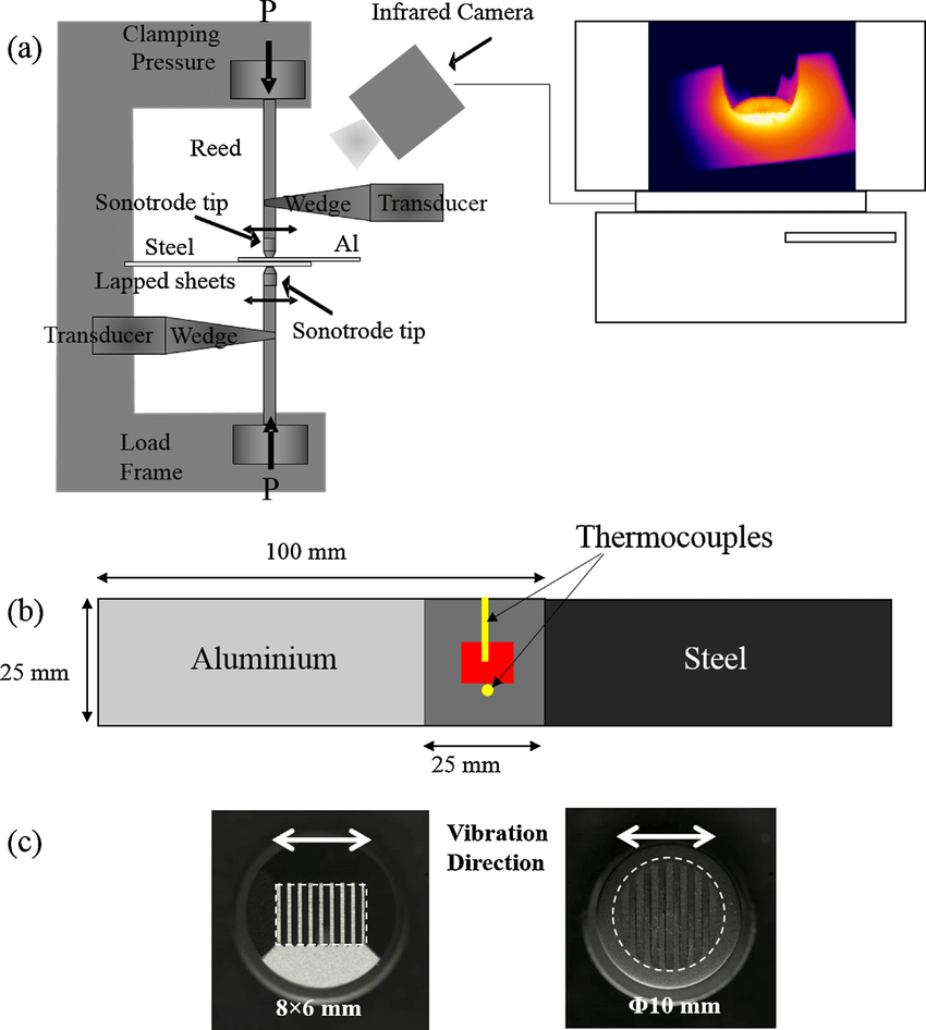 medium resolution of  a a schematic illustration ofthe welding setup showing the components of the mh2016 dual head ultrasonic spot welder and the integrated thermal camera