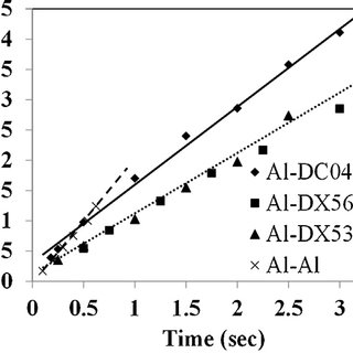 (a–c) Interface microstructure of aluminium to DX53-ZF hot