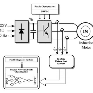 (PDF) Neural Classification Method in Fault Detection and