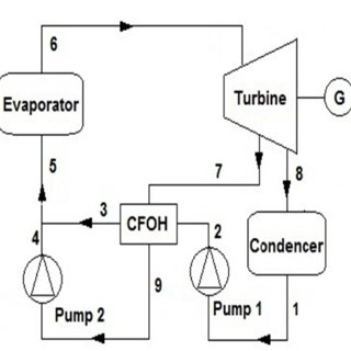 Pressure/enthalpy chart of Rankine cycle with R134a for