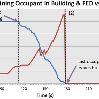 Default setting of walking speed and body dimension in FDS+Evac   Download Table