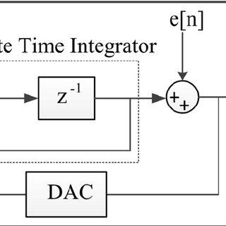 Modulator of sigma-delta level crossing; (b) Demodulator