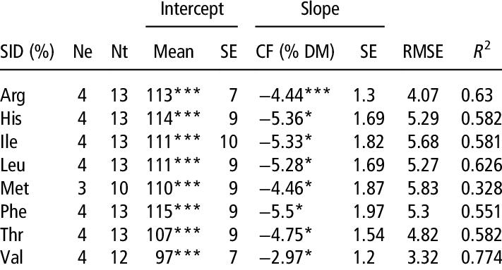 Prediction of standardized ileal digestibility (SID) of