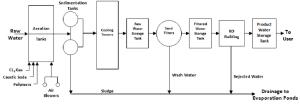 Schematic diagram of HBT desalination plant   Download