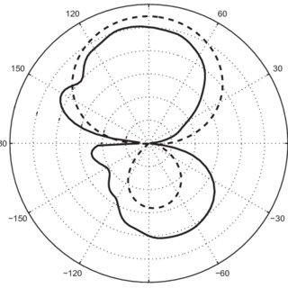 (PDF) Microstrip-fed quasi-Yagi antennas for WLAN applications