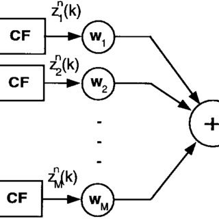 Flow chart of the channel assignment algorithm in a system