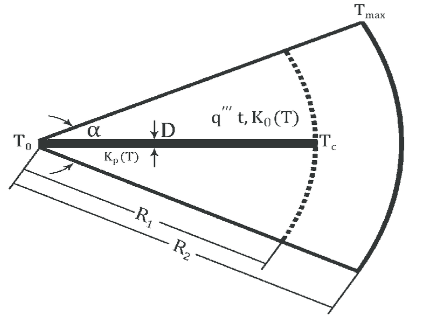 A circular sector with radial insertion of incomplete