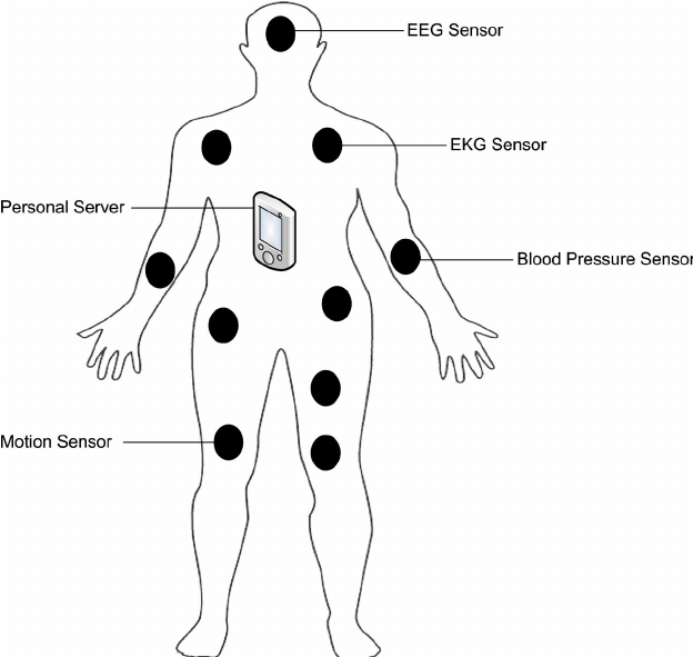 Architecture of a Wireless Body Area Network (WBAN