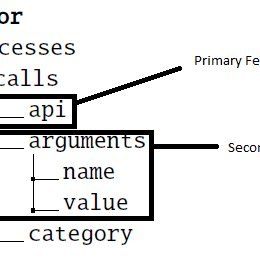 (PDF) A Hybrid Approach for Malware Family Classification
