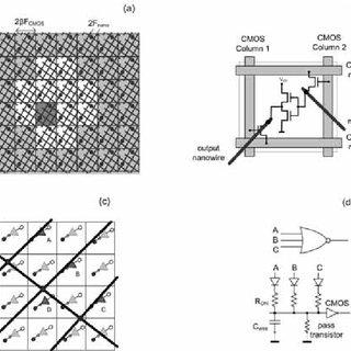 (PDF) NanoCMOS-molecular realization of Rijndael