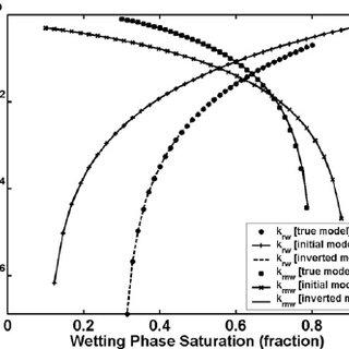 Schematic of multi-probe wireline tester packer/probe