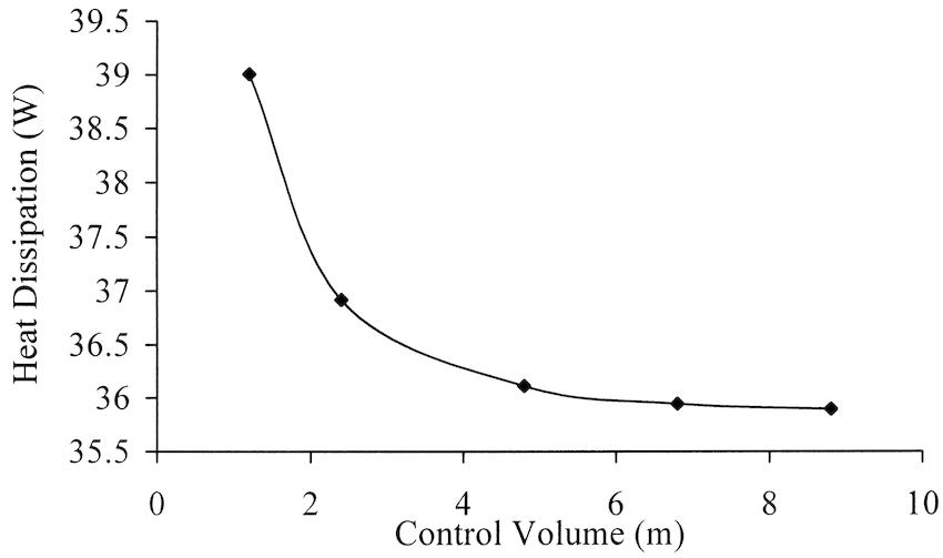 Sensitivity analysis between the control volume depth and