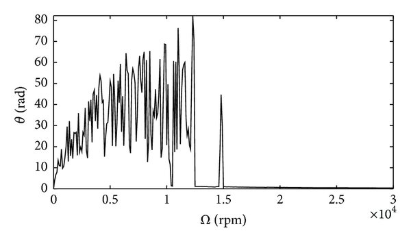 The theoretical frequency response curves of tip of beam