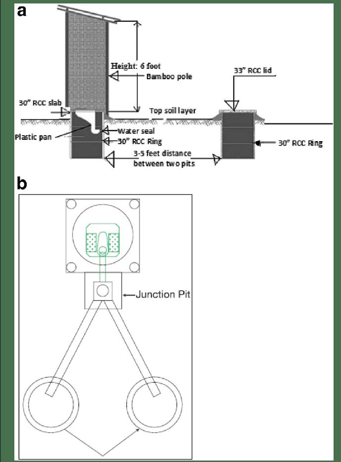 a double pit latrine layout (on-set model). b double pit