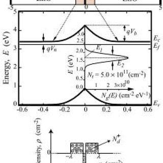 Energy band bending model of a single grain boundary (SGB