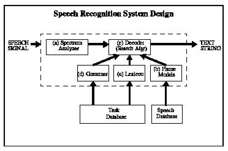 Components of a speech recognition device A. Signal