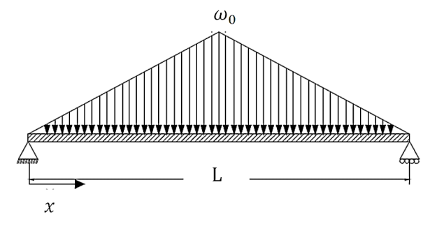 A simply supported beam under triangular load It can also
