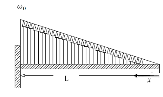 shear force and bending moment diagram how to use shear force and