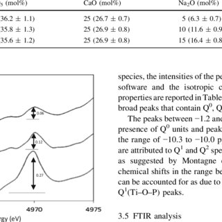 (PDF) Novel sol–gel preparation of (P2O5)0.4–(CaO)0.25