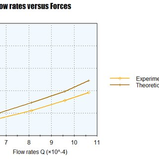 (PDF) Measurement of Flow Rate and Impact Force on
