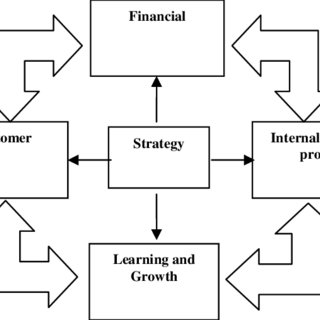 The framework of performance evaluation in the present