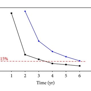Effects of formation permeability on gas flow rate. Two