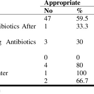 (PDF) Drug Utilization Evaluation of Vancomycin in