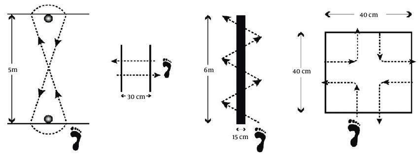 Figure-of-Eight Hop Test Side Hop Test 6-Meter Crossover