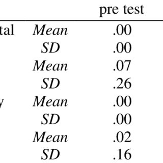 (PDF) The impact of explicit, implicit, and no-formal