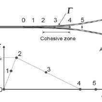 (PDF) Simulation of composite delamination with Cohesive