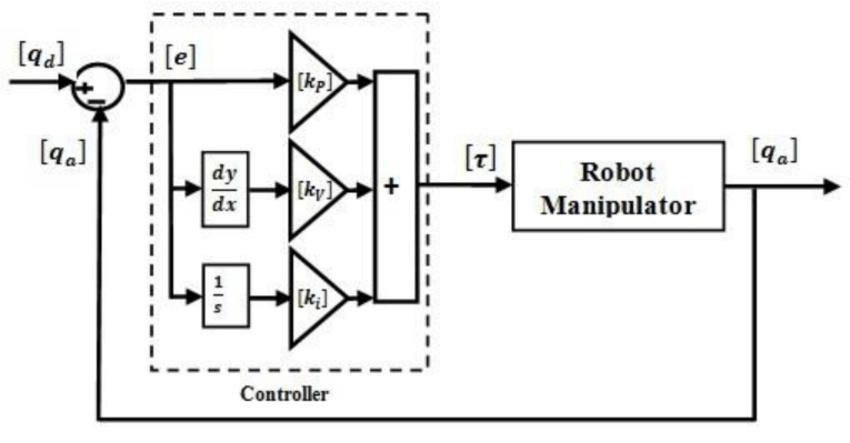 Block Diagram of PID Control of Robot Manipulator