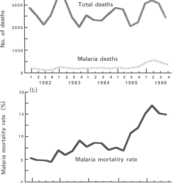 a total number of paediatric deaths from all causes and from malaria and  [ 809 x 1069 Pixel ]