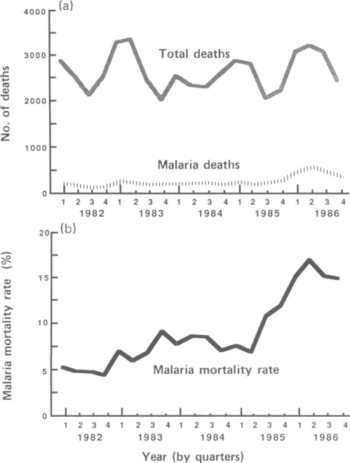 small resolution of  a total number of paediatric deaths from all causes and from malaria and