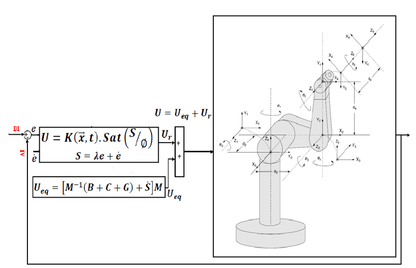 Chattering free Block diagram of a variable structure