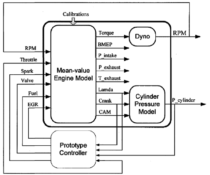 Block diagram of an integration of mean value engine and