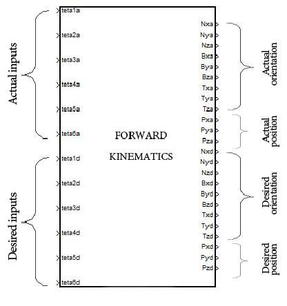 Forward kinematics block diagram: inputs and outputs