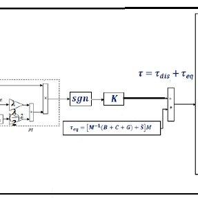 (PDF) Design New Control Methodology of Industrial Robot