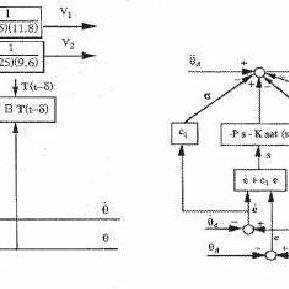 Block diagram of adaptive fuzzy sliding mode controller (C