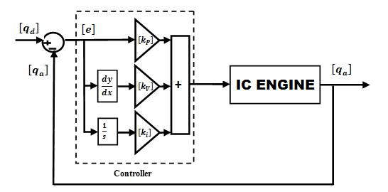 Block Diagram of PID Control of IC Engine Figure 12 shows