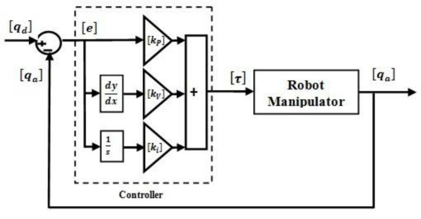 Block Diagram of PID Control of Robot Manipulator