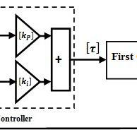 VHDL Code: FPGA-based PID Algorithm The device utilization
