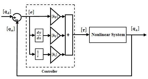 Block Diagram of PID Control of Multi Degrees of Freedom