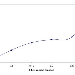(PDF) Mechanical Properties of a Polyester Fibre Glass