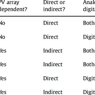 (PDF) A survey of the most used MPPT methods: Conventional